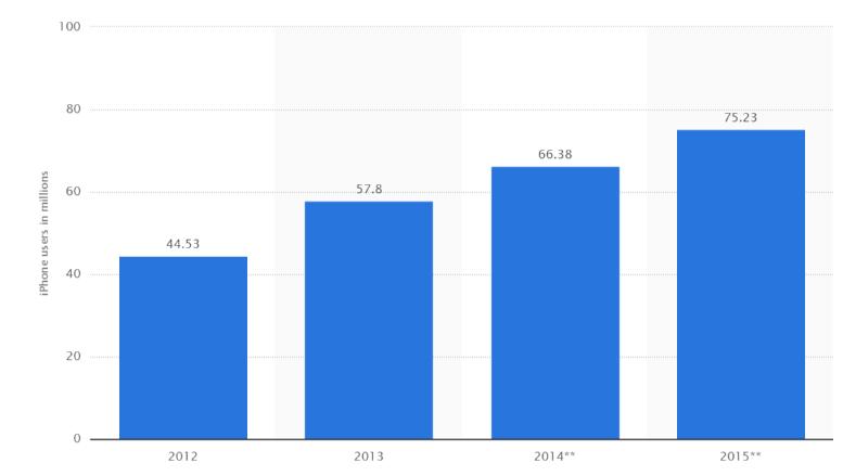 iphone users USA 2012-2015