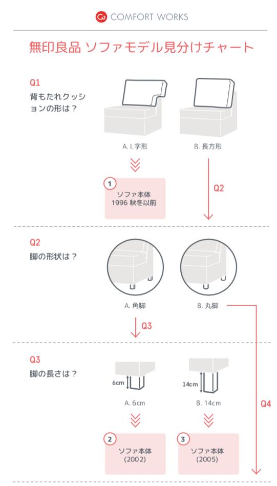 無印良品ソファモデル見分けチャート