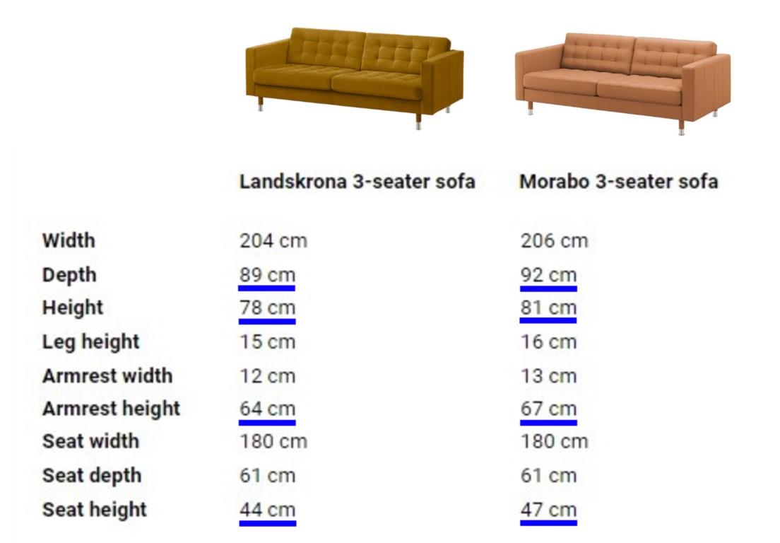 Landskrona vs Morabo measurements